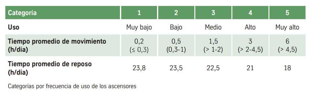 alt=clases de eficiencia energética de ascensores que consumen parados